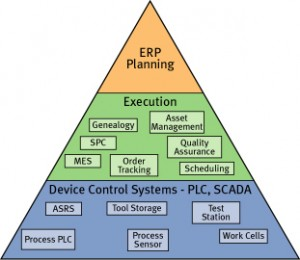 Manufacturing Execution Systems Mes Automationprimer