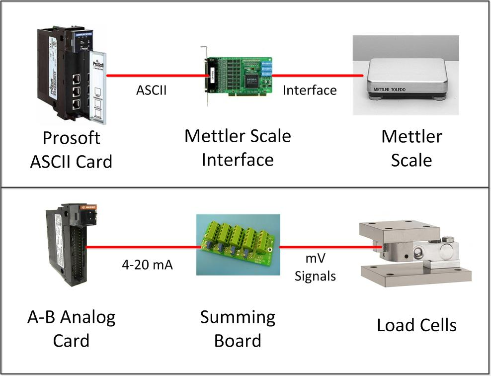 MettlerVsLoadcells scales and load cells automationprimer interface load cell wiring diagram at nearapp.co