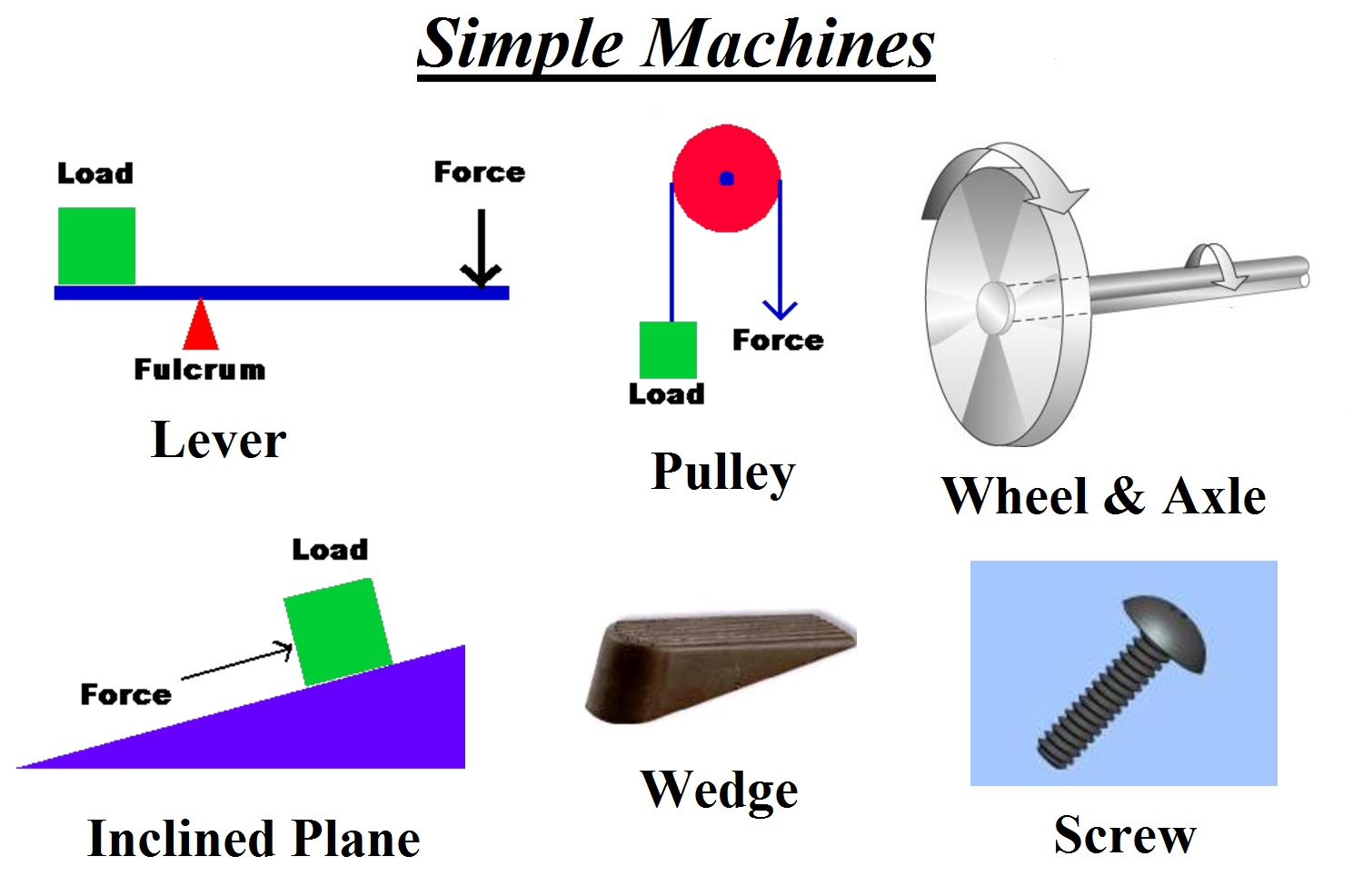 worksheet Work And Simple Machines Worksheet simple machines year 3 science libguides at image result for what are machines