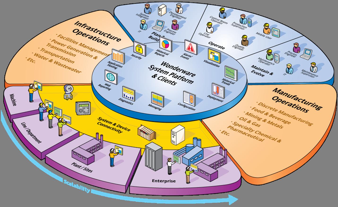 Wonderware – AutomationPrimer