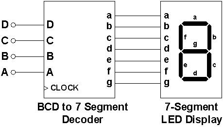 SevenSegDecoder