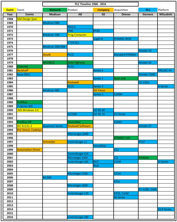 PLC_Timeline